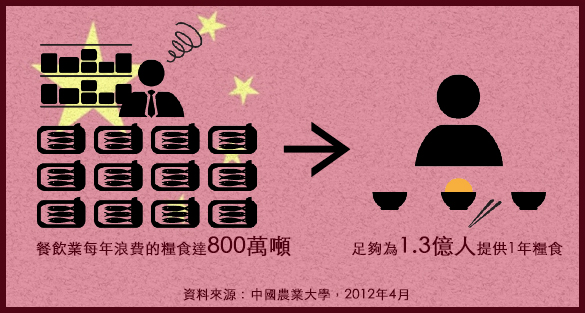 中國糧食浪費情況
