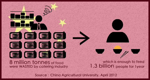 Food Waste in China