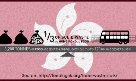 Food Waste in Hong Kong
