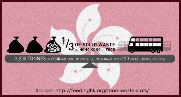 Food Waste in Hong Kong