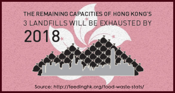food waste in hong kong About food waste food waste is any unused, left over and any consumable food items being discarded and is usually being  member of hong kong food waste.