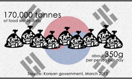 Food Waste in South Korea