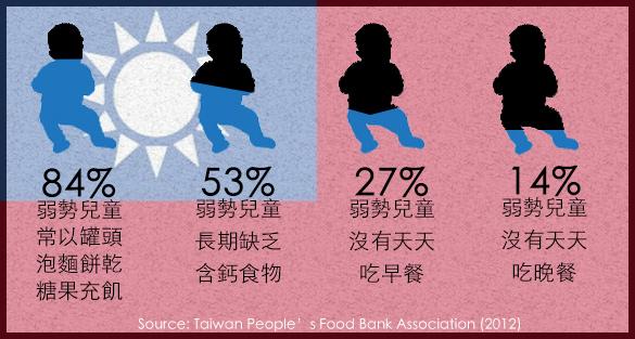 台灣存在饑餓問題嗎?