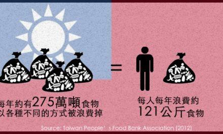 台灣糧食浪費情況