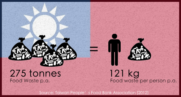 Food Waste in Taiwan