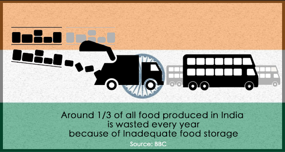 Food Waste in India