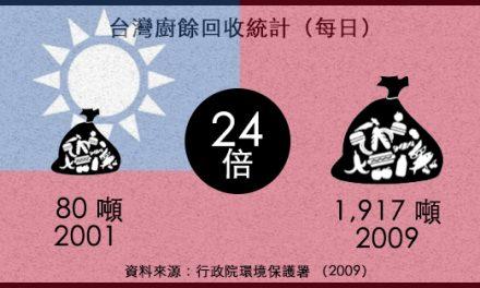 參考案例:台灣