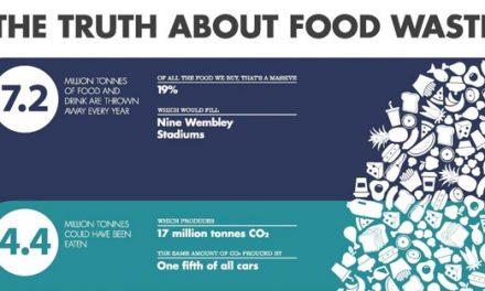 包裝如何協助減少食物浪費