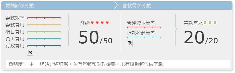 香港世界宣明會