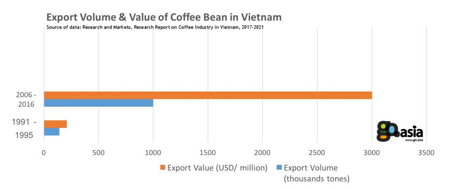 Export Volume & Value of Coffee Bean in Vietnam