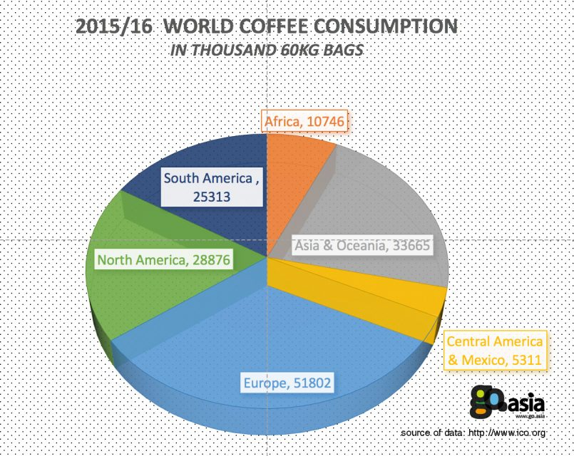 2015/2016 World Coffee Consumption